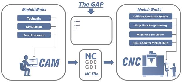 Vẽ và thiết kế trên máy tính, truyền động cơ khí, công nghệ CAD/CAM/CNC, điều khiển lập trình CNC